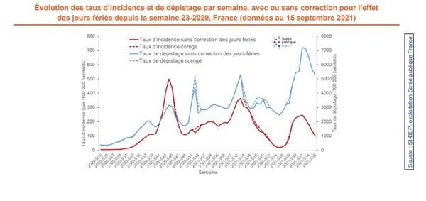 Évolution des taux d'incidence et de dépistage par semaine, avec ou sans correction pour l'effet des jours fériés depuis la semaine 23-2020, France (données au 15 septembre 2021)