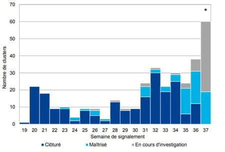 Distribution des clusters identifiés depuis le 8 mai, par semaine de signalement et par statut du cluster, données au 17 septembre 2020, région Île-de-France