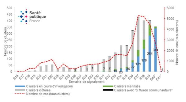 Nombre de clusters selon leur statut et nombre de cas (tous clusters) par semaine de signalement, entre le 09 mai et le 11 octobre 2020