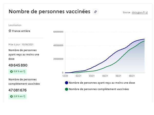Nombre de personnes vaccinées au 16 septembre