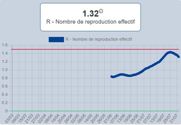 taux R coronavirus france