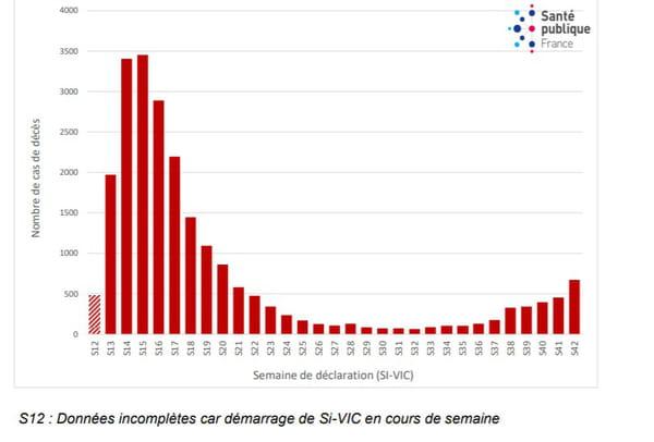 Nombre hebdomadaire de nouveaux décès survenus au cours d'une hospitalisation pour COVID-19 selon la date de déclaration, depuis le 19 mars 2020, France, données au 20 octobre 2020