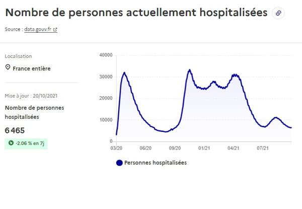 Courbe des hospitalisations en France au 20 octobre