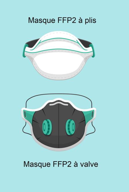 Différence masques FFP2 (plis/valve)