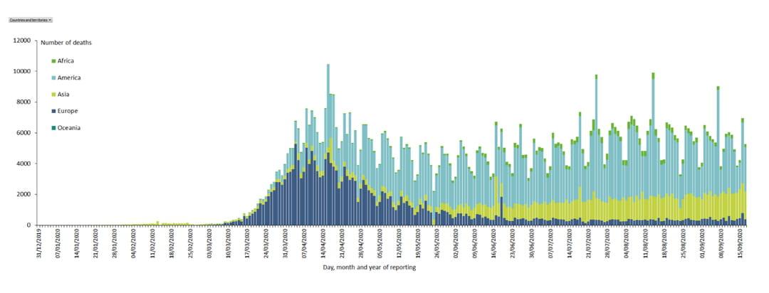 Evolution des décès duCovid-19dans le monde, globale etpar continent, au 10septembre2020