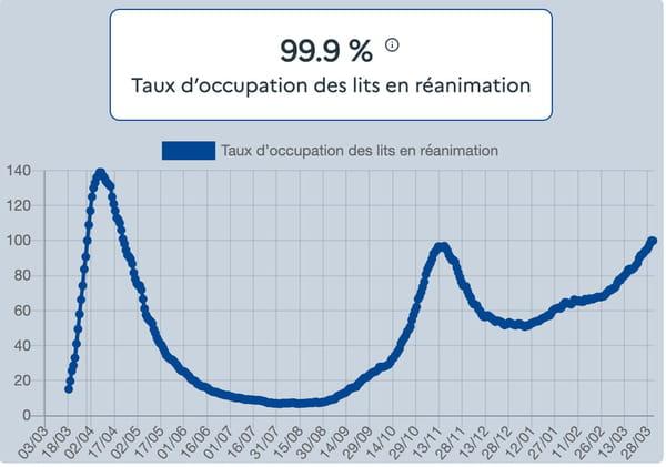 Nombre de patients Covid en réanimation, soins intensifs ou unité de surveillance continue rapportée au total des lits de réanimation en capacité initiale (avant la crise)