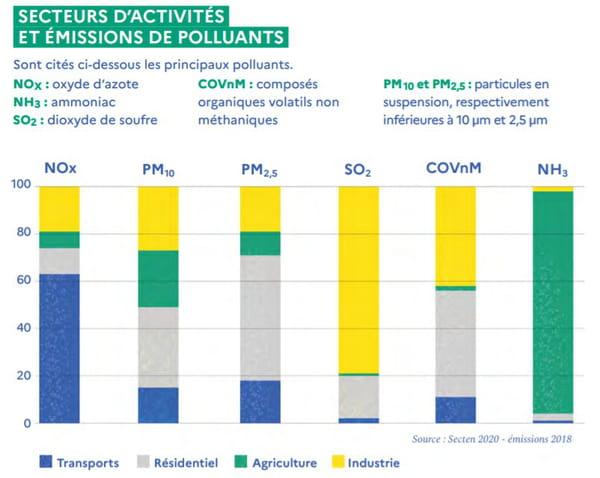 Sources principales de pollution de l'air