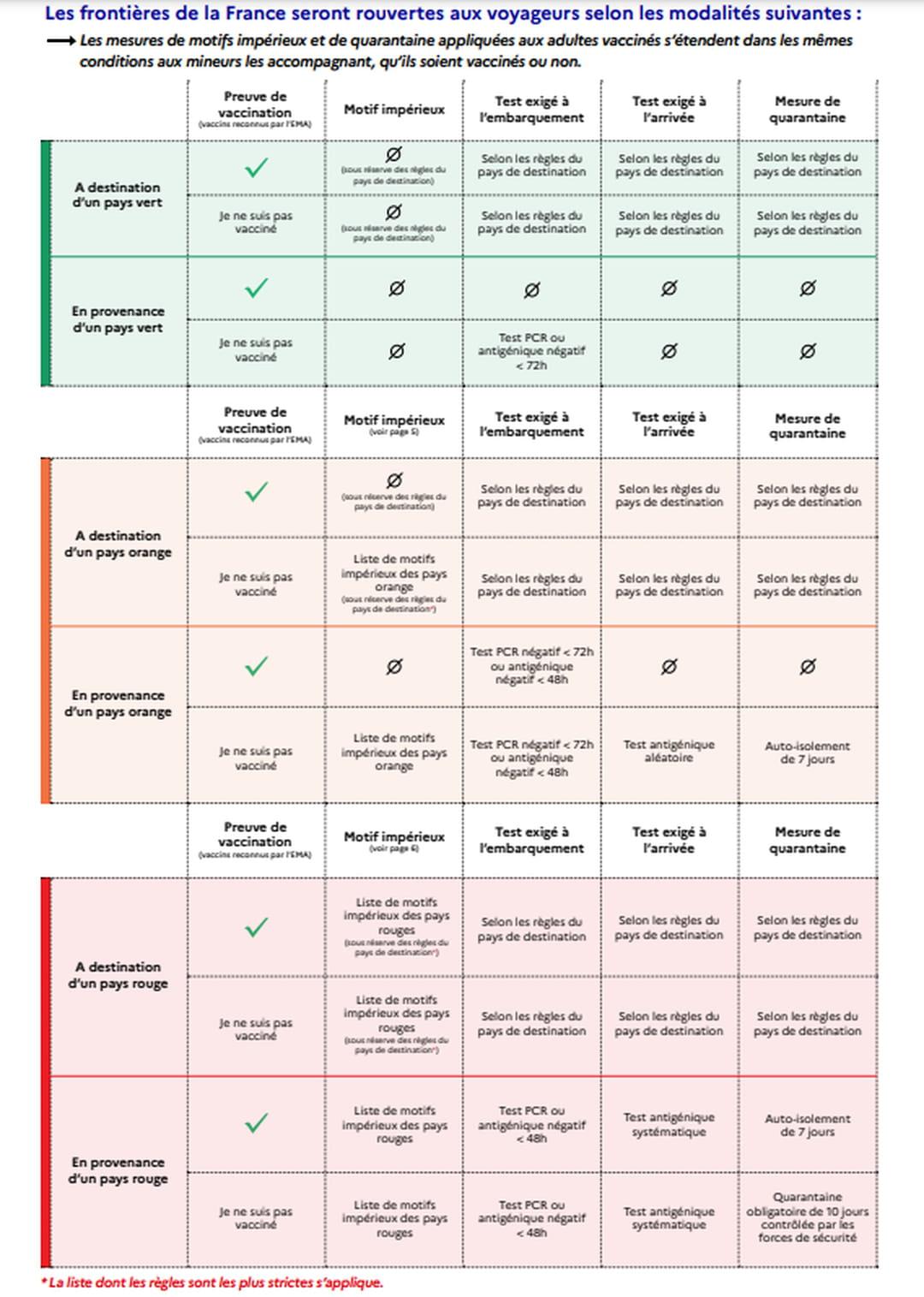 Modalités pour les voyages par pays vert, orange et rouge