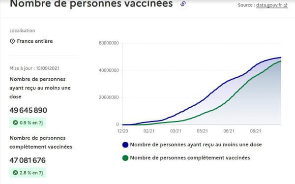 Nombre de personnes vaccinées au 15 septembre
