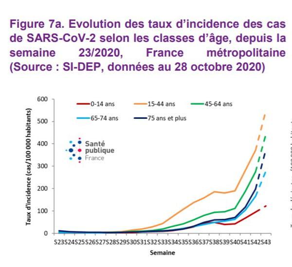 Evolution des taux d'incidence des cas de SARS-CoV-2 selon les classes d'âge, depuis la semaine 23/2020, France métropolitaine (Source : SI-DEP, données au 28 octobre 2020)