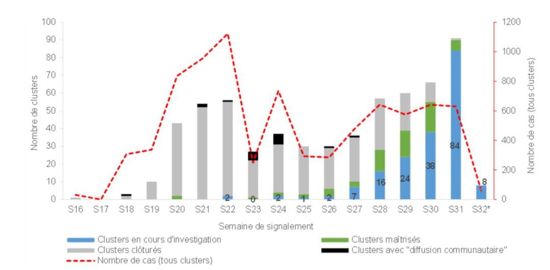 Distribution du nombre de clusters selon leur statut (hors Ehpad et milieu familial restreint) et du nombre de cas (tous clusters) par semaine de signalement inclus entre le 9 mai et le 04 août 2020