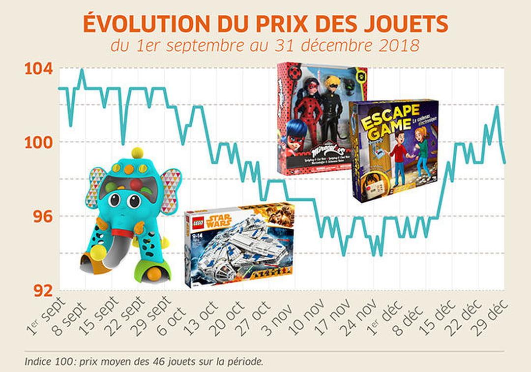 prix-des-jouets-que-choisir