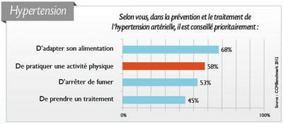 les résultats de l'enquête :l'hypertension artérielle.
