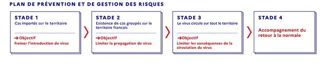 Stades épidémiques en France