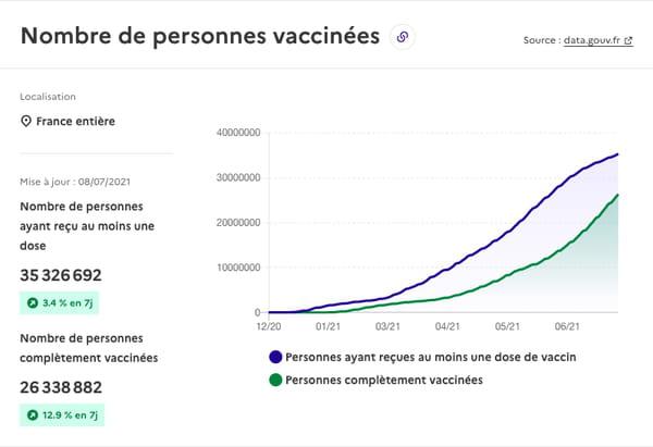 Nombre de personnes vaccinées en France au 8 juillet 2021