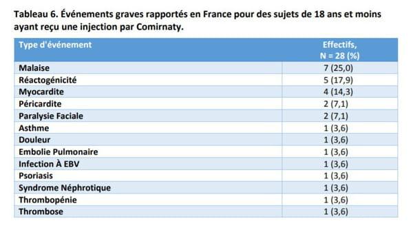Événements graves rapportés en France pour des sujets de 18 ans et moins ayant reçu une injection par Comirnaty.