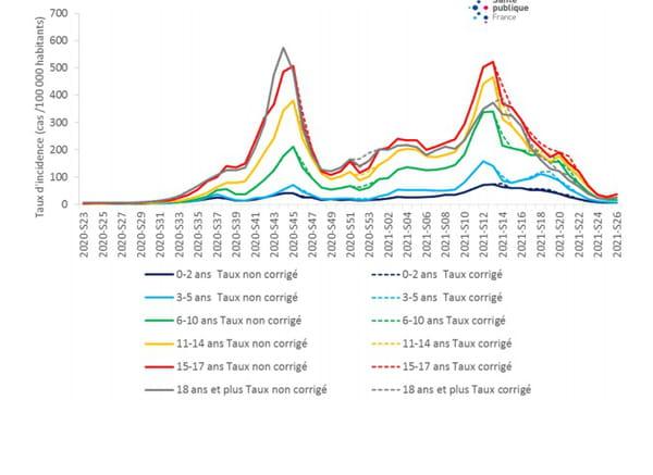 Évolution du taux d'incidence des cas de COVID-19 selon les classes d'âge des moins de 18 ans, depuis la semaine 23-2020, France (données au 07 juillet 2021)