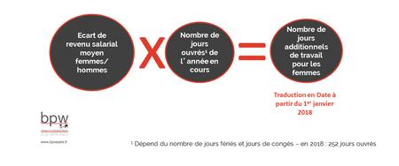 Equal Pay Day Les Inegalites De Salaire Persistent En France