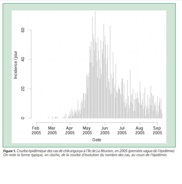 courbe épidémique maladie virale