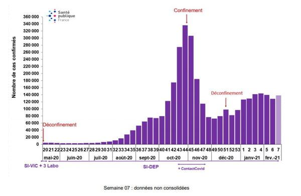 Nombre incident de cas confirmés de COVID-19 par semaine (date de prélèvement), rapportés à Santé publique France du 11 mai 2020 au 14 février 2021, France (données au 24 février 2021)