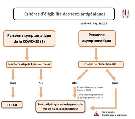 test antigénique covid indication