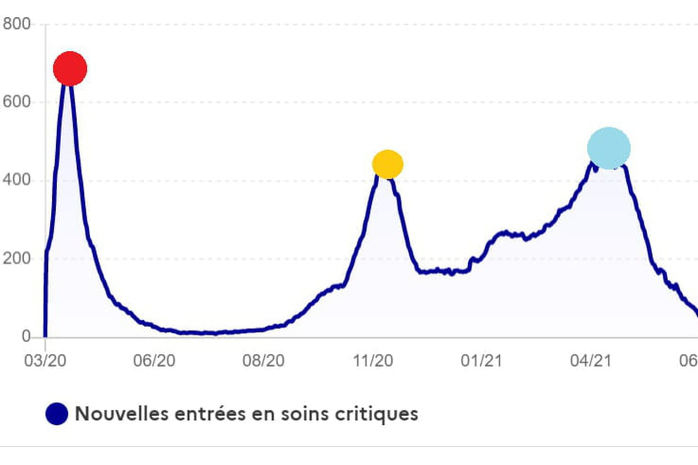 Evolution Covid-19en France: pic, vagues, courbes...