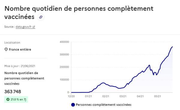 Nombre quotidien de personnes complètement vaccinées