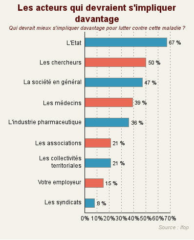 les français jugent que les différentes instances concernées par le cancer