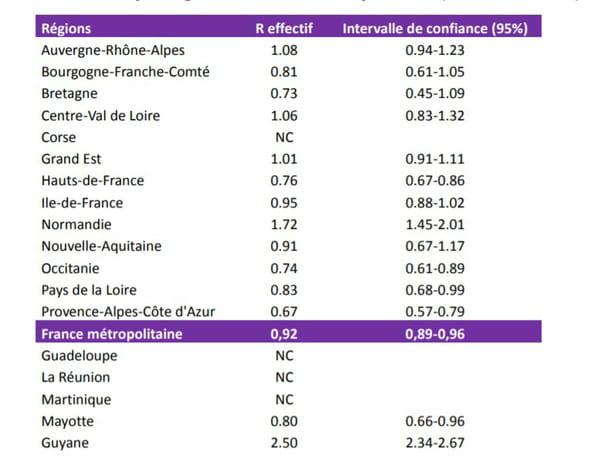 Nombre de reproduction effectif (R effectif) à partir des tests PCR positifs au SARS-COV-2 par région, France entière, sur 7 jours glissants, du 14 au 20 juin 2020