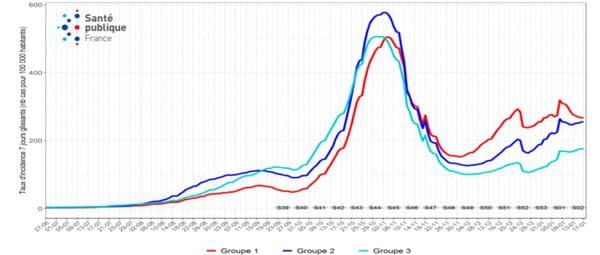 évolution du taux d'incidence du coronavirus par département sous couvre-feu en France