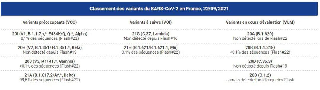 Classement des variants du SARS-CoV-2 en France, 22/09/2021