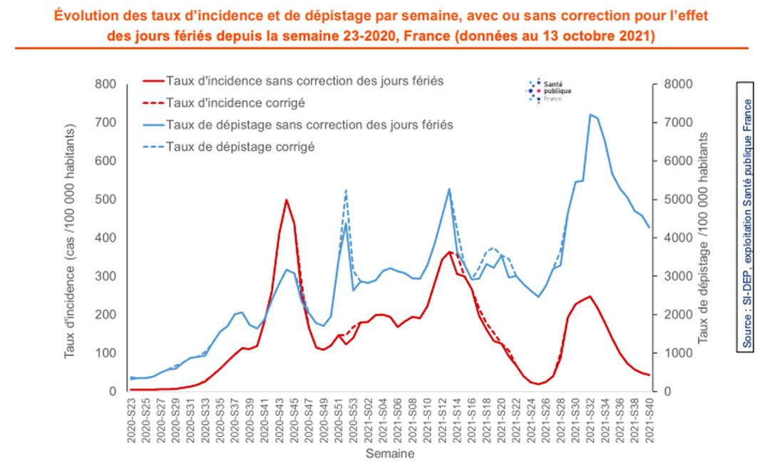 Évolution des taux d'incidence et de dépistage par semaine, avec ou sans correction pour l'effet des jours fériés depuis la semaine 24-2020, France (données au 06 octobre 2021)