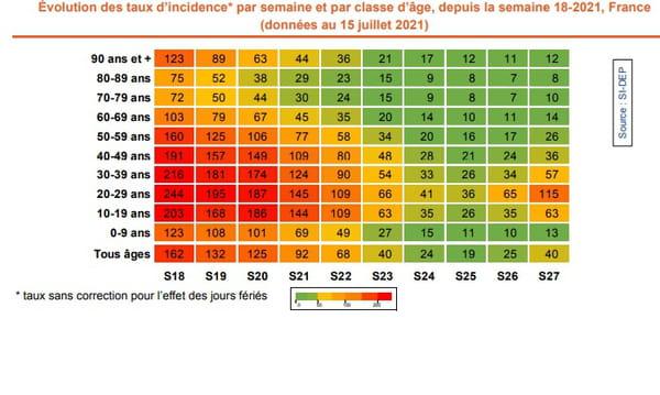 Évolution des taux d'incidence* par semaine et par classe d'âge, depuis la semaine 18-2021, France (données au 15 juillet 2021)