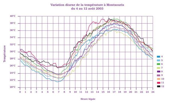 variation température journée canicule 2003