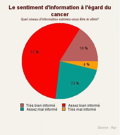les français se trouvent plutôt bien informés sur le cancer.