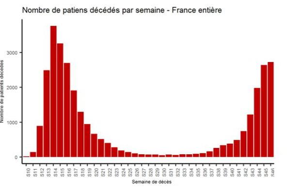 courbe décès covid-19 france