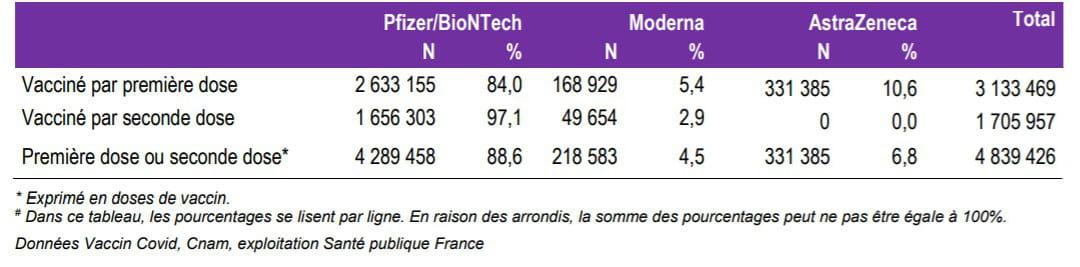 Nombres de personnes vaccinées par type de vaccin pour la première dose et la seconde dose en France