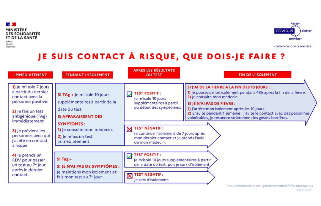 infographie cas contact covid