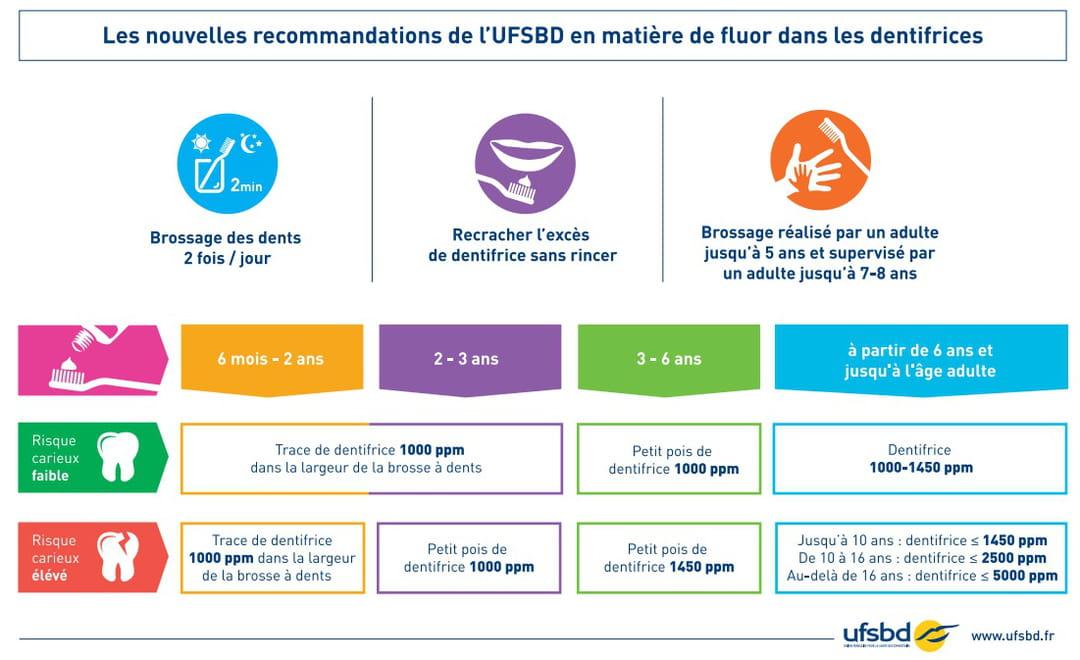 recommandations dose de fluor par âge par jour
