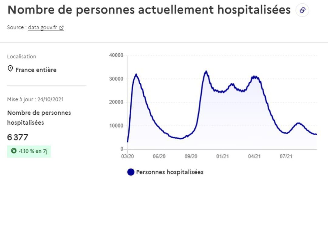 Courbe des hospitalisations en France au 24 octobre 2021
