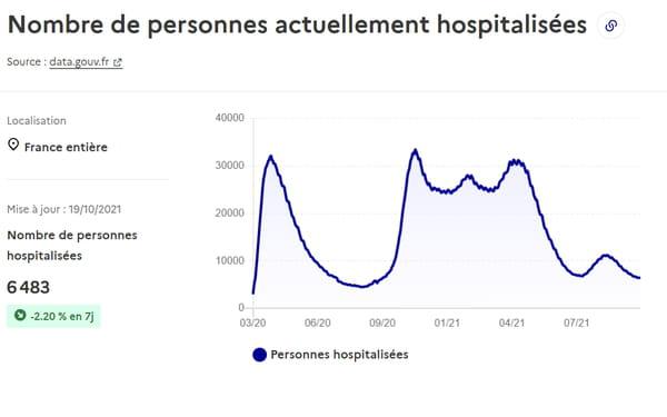 Courbe des hospitalisations en France au 19 octobre 2021