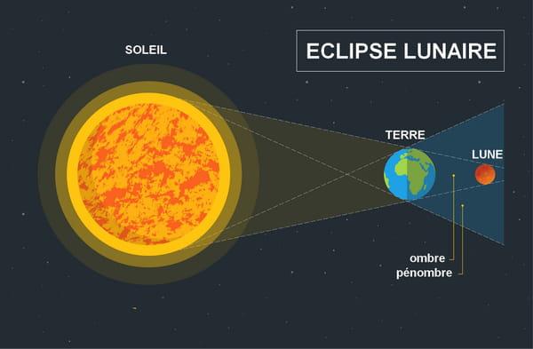 schéma éclipse lunaire