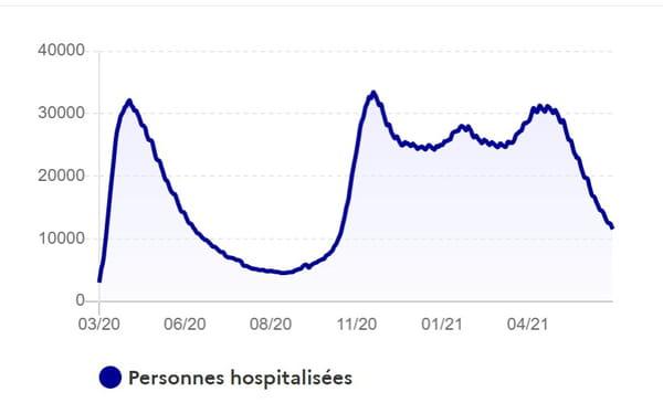 covid-hospitalisation-france