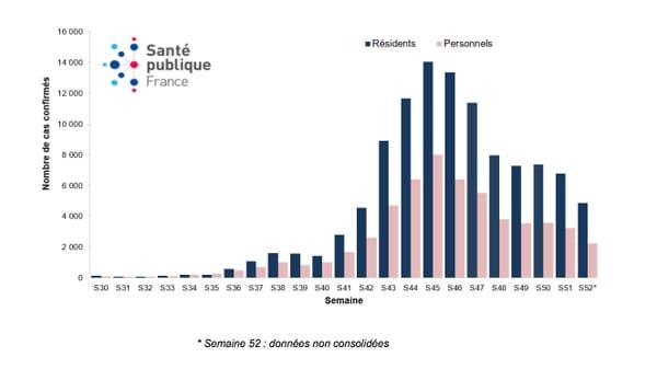 Nombre de cas confirmés de COVID-19 chez les résidents et le personnel en ESMS par semaine calendaire, du 20 juillet au 13 décembre 2020, en France