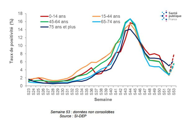 courbe taux de positivité covid france par âge