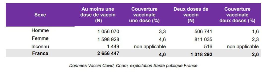 tableau-sexe-vaccin-france