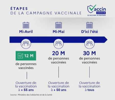 calendrier vaccinal covid