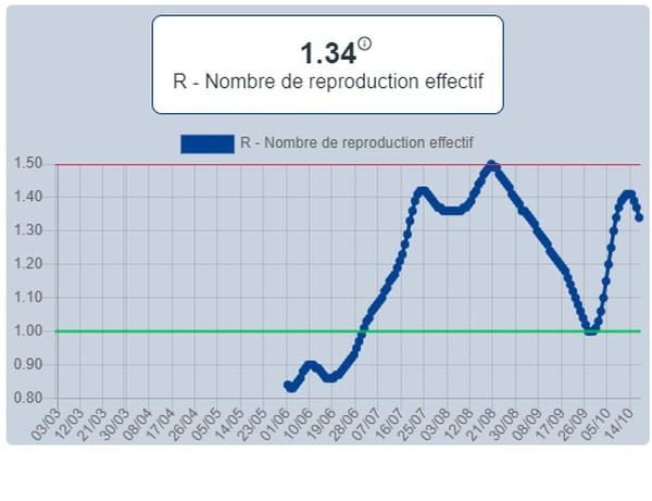 Nombre de reproduction effectif entre le 1er juin et le 17 octobre en France