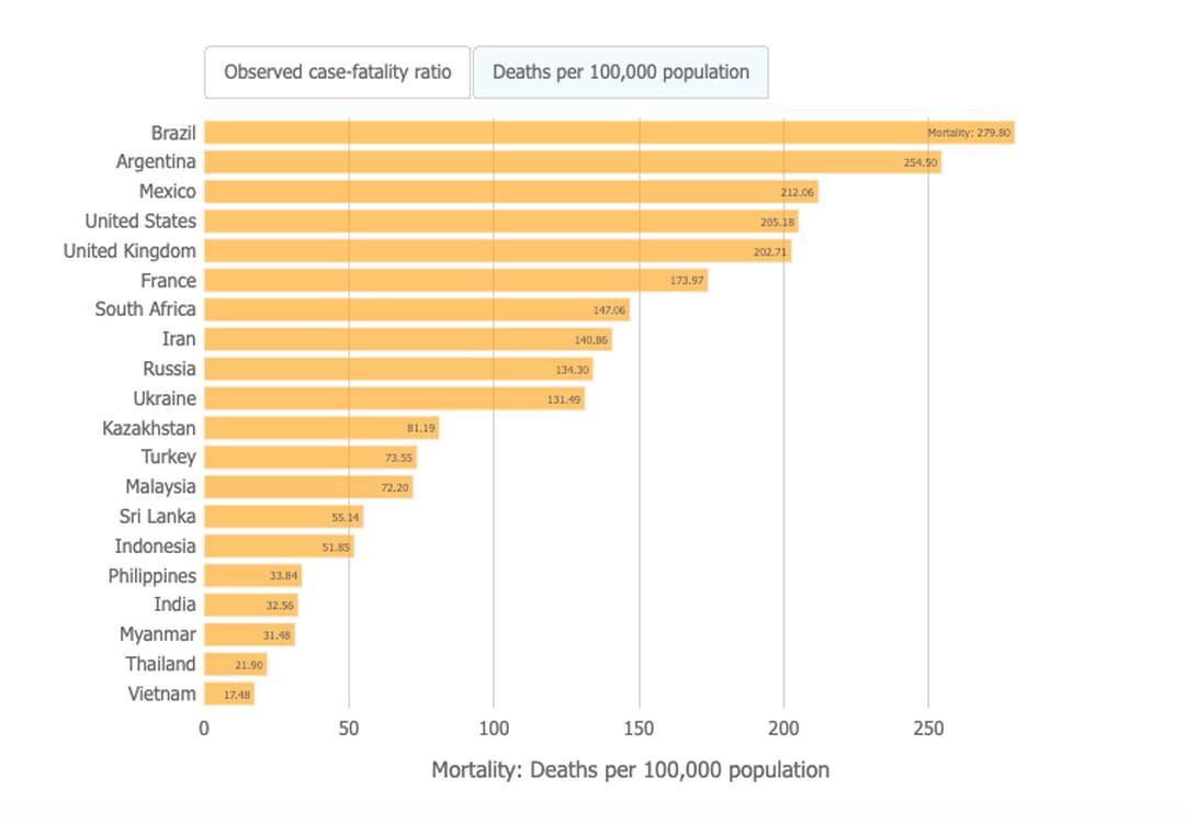 covid-taux-mortalite-ratio-habitants