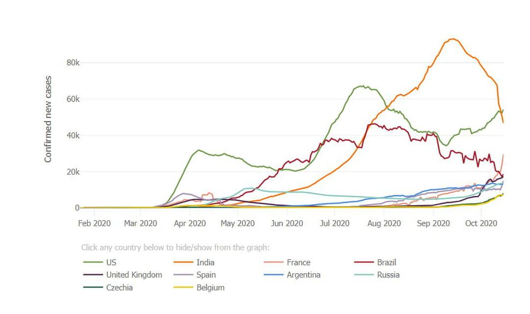 courbe des cas de covid-19 dans le monde